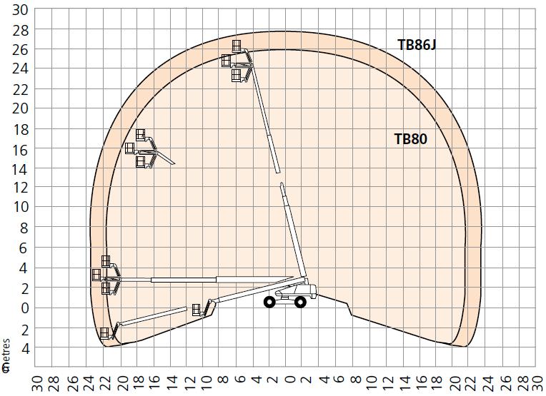 TB80/TB86J Working Envelope