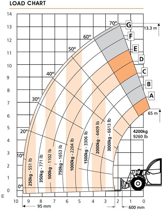 Snorkel SR1442 Load Chart