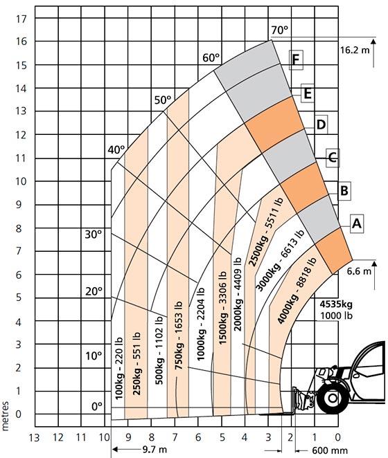 Snorkel SR1745 Load Chart